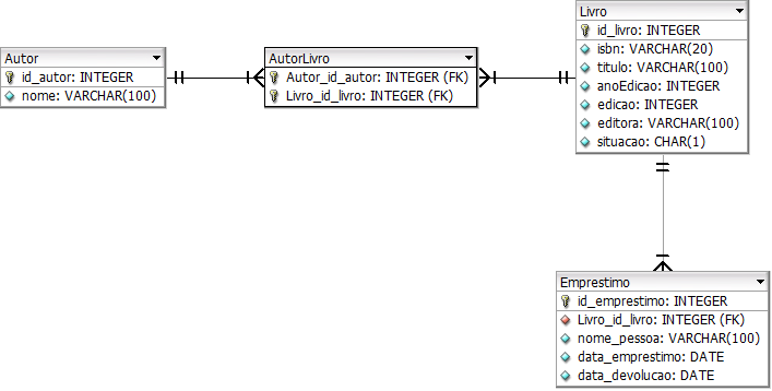 Diagrama ER produzido a partir do mapeamento objeto-relacional