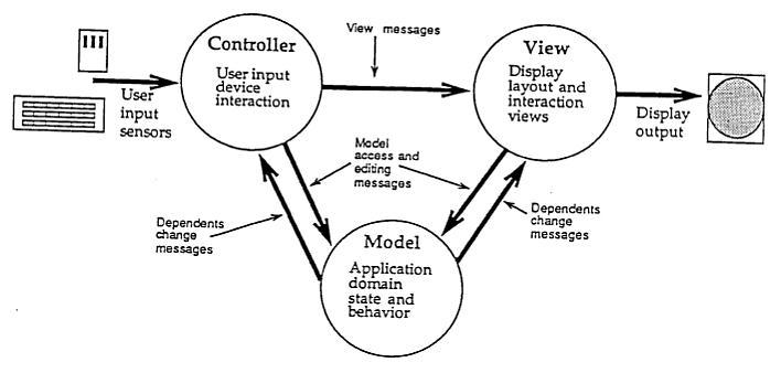 Diagrama conceitual de MVC no Smalltalk-80