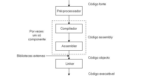 Compilação de um Código