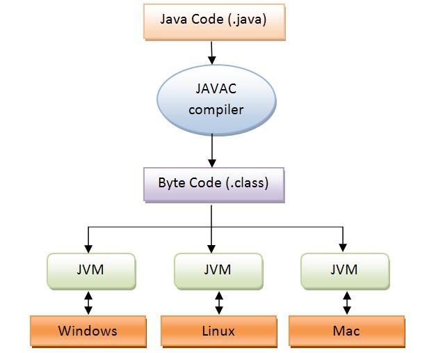 Java Çalışma Mantığı