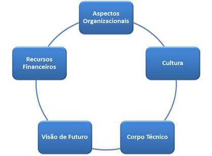 Características particulares das empresas