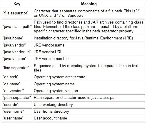 Tabela Java