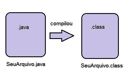 Compila��o Java