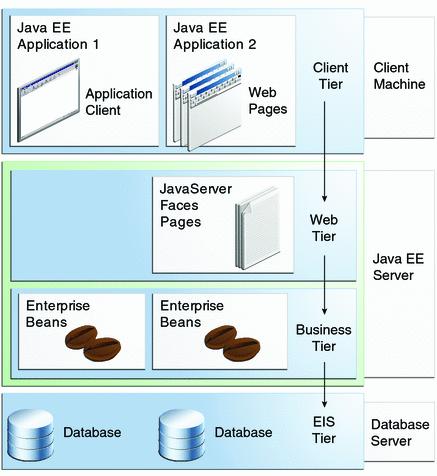 Modelo geral de aplicações em camadas Java web