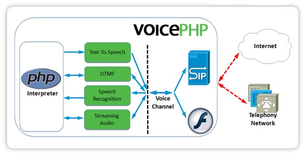 Arquitetura do VoicePHP
