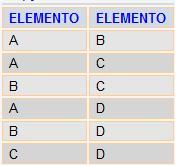 Resultado da Consulta - Combinação de elementos 2 a 2