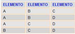 Resultado da Consulta - Combinação dos elementos 3 a 3