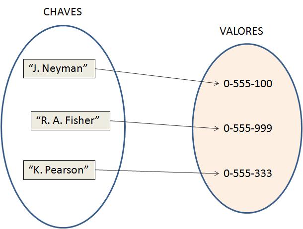 Mapa associando nomes (chave) e telefones (valor)