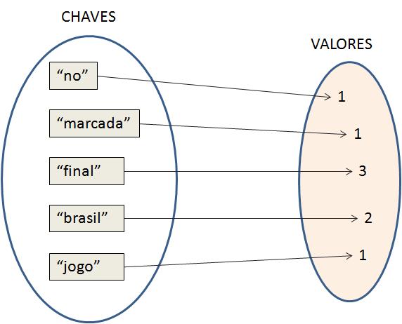 Estrutura do objeto mapPalavras