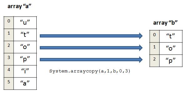 Copiando parte do conteúdo de um array com o método System.arraycopy