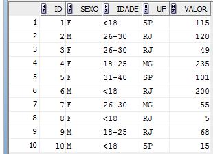 Tabela T_VENDAS
