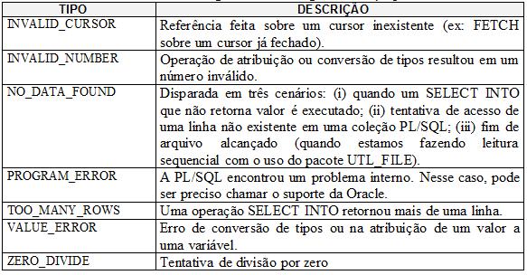 Alguns erros catalogados na PL/SQL