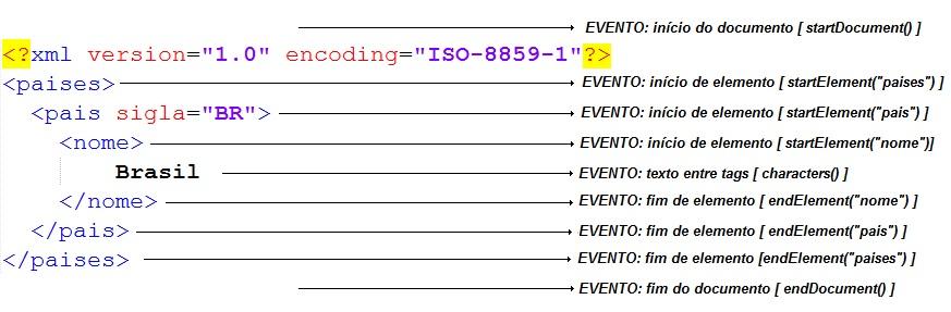 Documento XML e eventos disparados pelo SAX