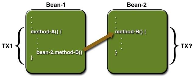 Diagrama de exemplo para Transaction Attributes