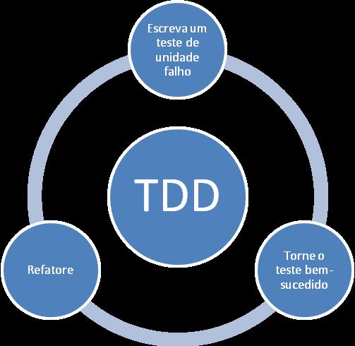 Passos do TDD