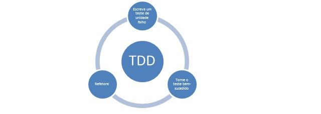 Ciclo de funcionamento do TDD