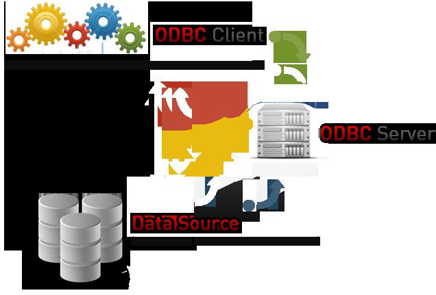 Esquema de funcoinamento da conexão ODBC