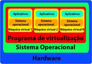 Explicação sobre virtualização