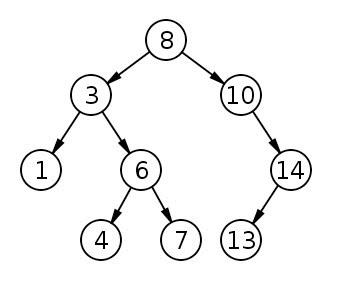 Exemplo ilustrativo de uma Árvore Binária