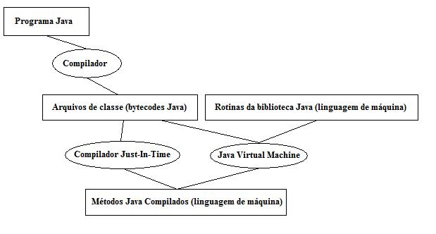 Etapas de Tradução para programas Java