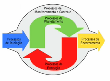 Grupos de Processos de Gerenciamento