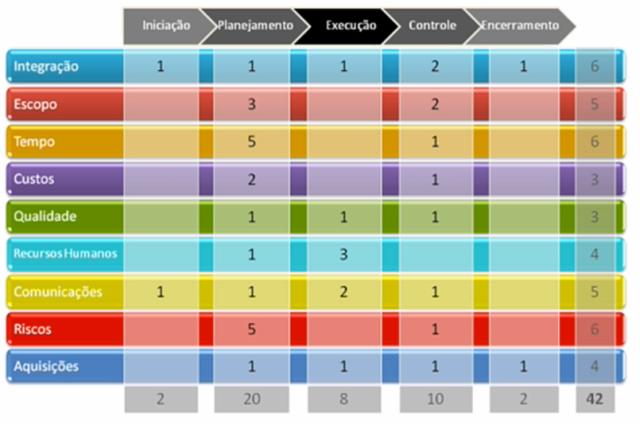 Mapeamento dos Grupos e Áreas de Processos