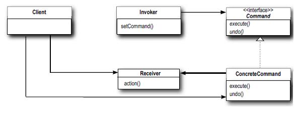 Diagrama de classe do Padrão Command