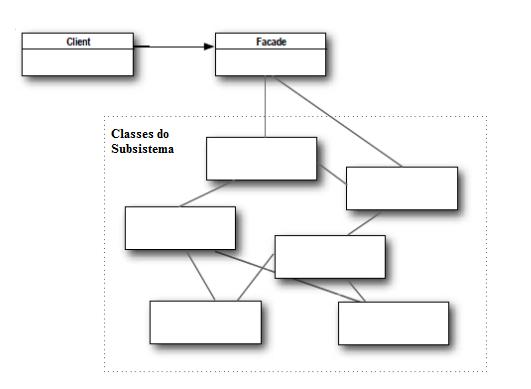 Padro de projeto facade em java diagrama de classe do padro facade ccuart Choice Image
