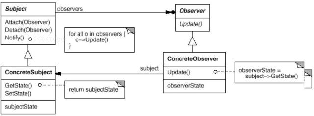 Padro de projeto observer em java diagrama de classe do padro observer ccuart Image collections