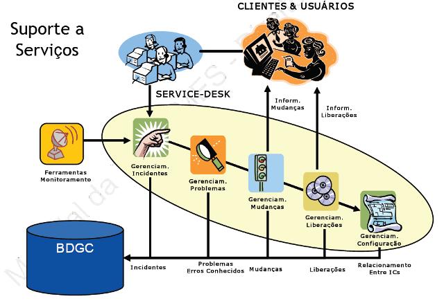 Estrutura de processo de serviços ITIL