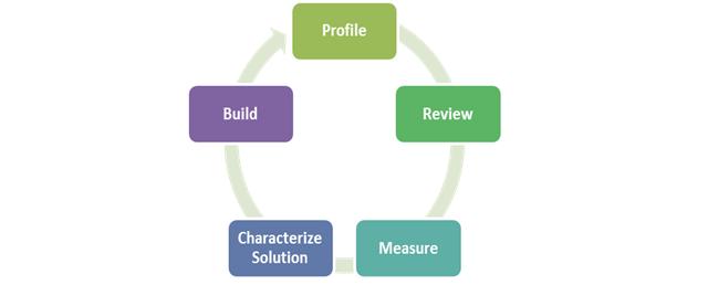 Processo de Avaliação de Qualidade de Dados