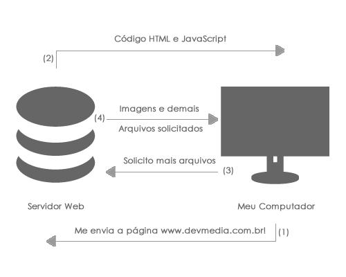 Exemplo de comunicação entre computador do usuário e servidor Web