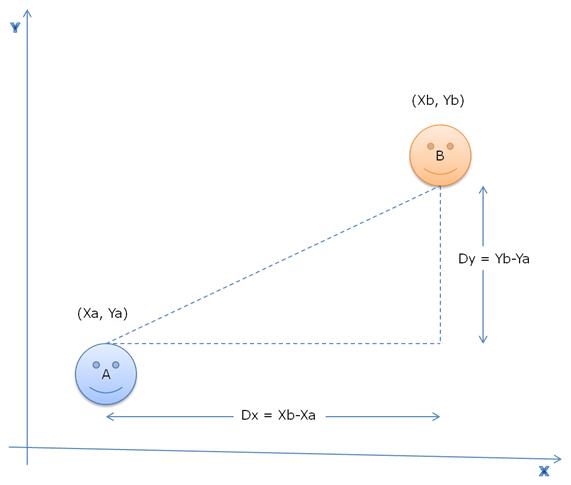 Interpretação geométrica do cenário