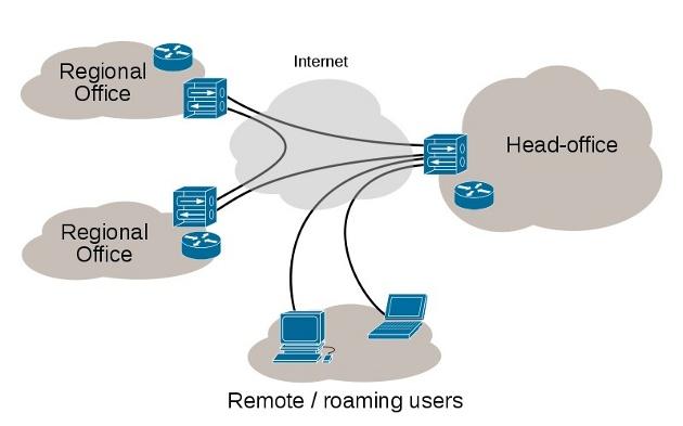 Esquema de comunicação entre redes