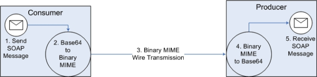 Processamento utilizando MTOM