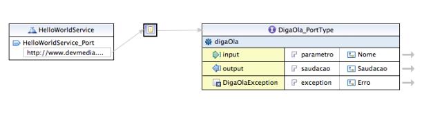 Estrutura do WSDL