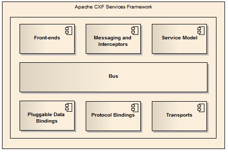 Visão de módulos arquiteturais do Apache CXF