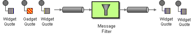Pattern de Integração Message Filter