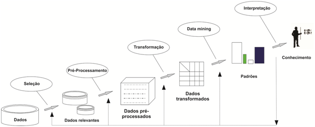 Etapas do KDD (Fonte: Fayyad et al., 1996)