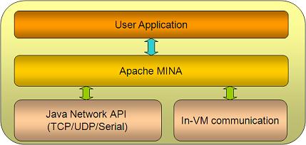 Uma camada de abstração de alto nível para operações de rede