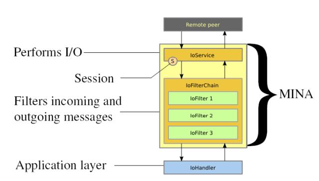 Estrutura de uma aplicação MINA