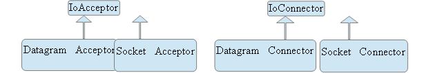 Hierarquia de IoAcceptor/IoConnector