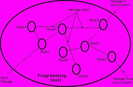 Rede de Objetos