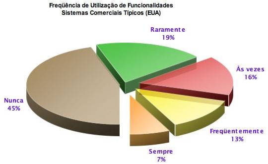 Frequência de utilização das funcionalidades do Scrum