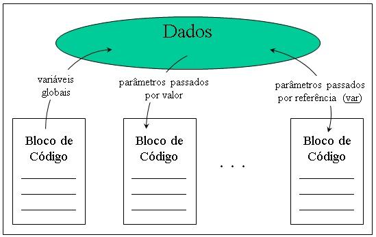 Programação Estruturada (programação orientada a procedimentos)