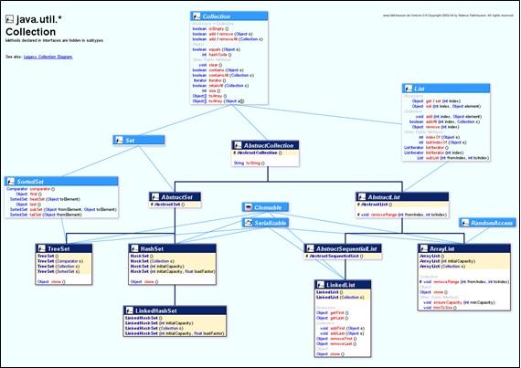 Hierarquia das interfaces da estrutura de coleções