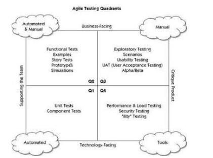 Quadrante do teste ágil