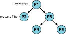 Hierarquia de processos no UNIX.