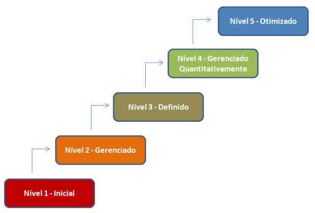 Os diferentes níveis de maturidade do CMMI