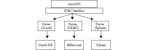 Esquema de funcionamento do JDBC